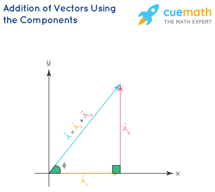 Addition of Vectors Using the Components