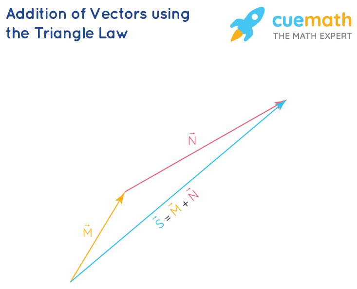 Addition of Vectors Using the Triangle Law