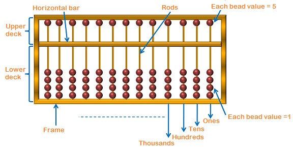 Abacus details