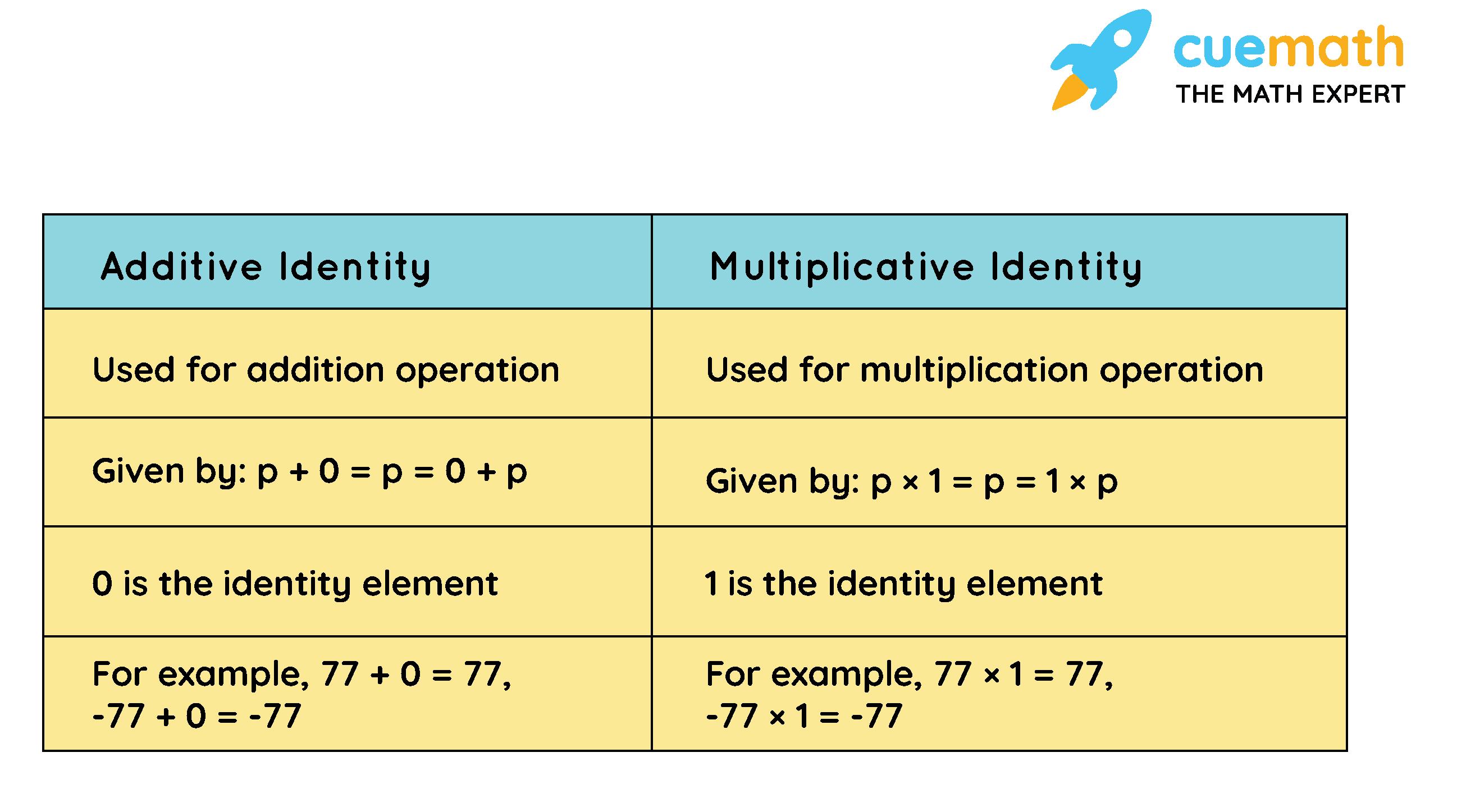 Additive Identity vs Multiplicative Identity