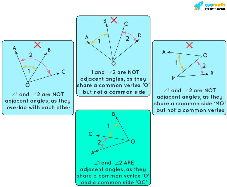 Adjacent angles properties