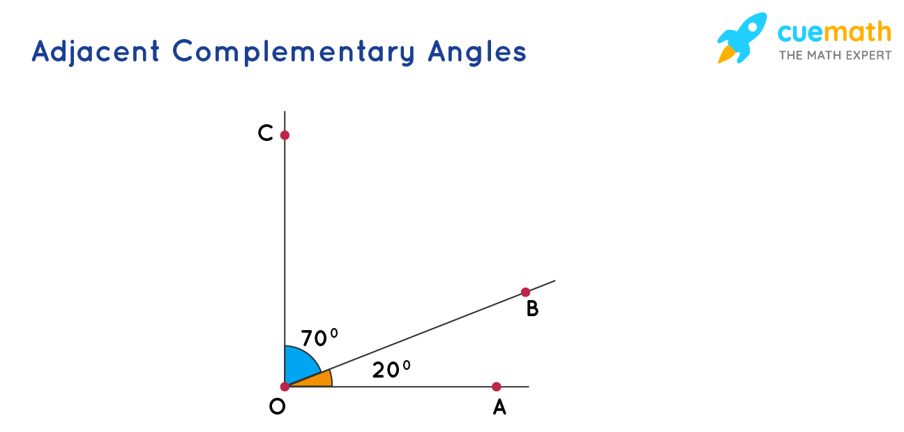 adjacent complementary angles: 70 and 20 form a right angle