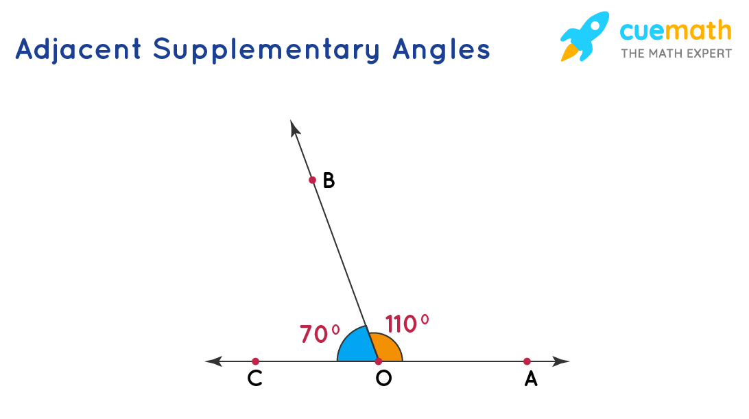 adjacent supplementary angles