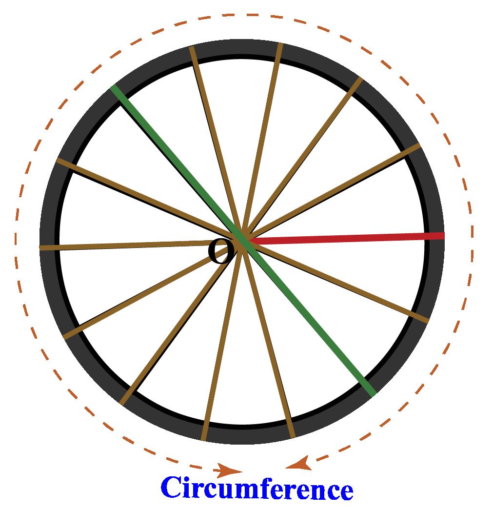 Circular Wheel of circumference 440 cm
