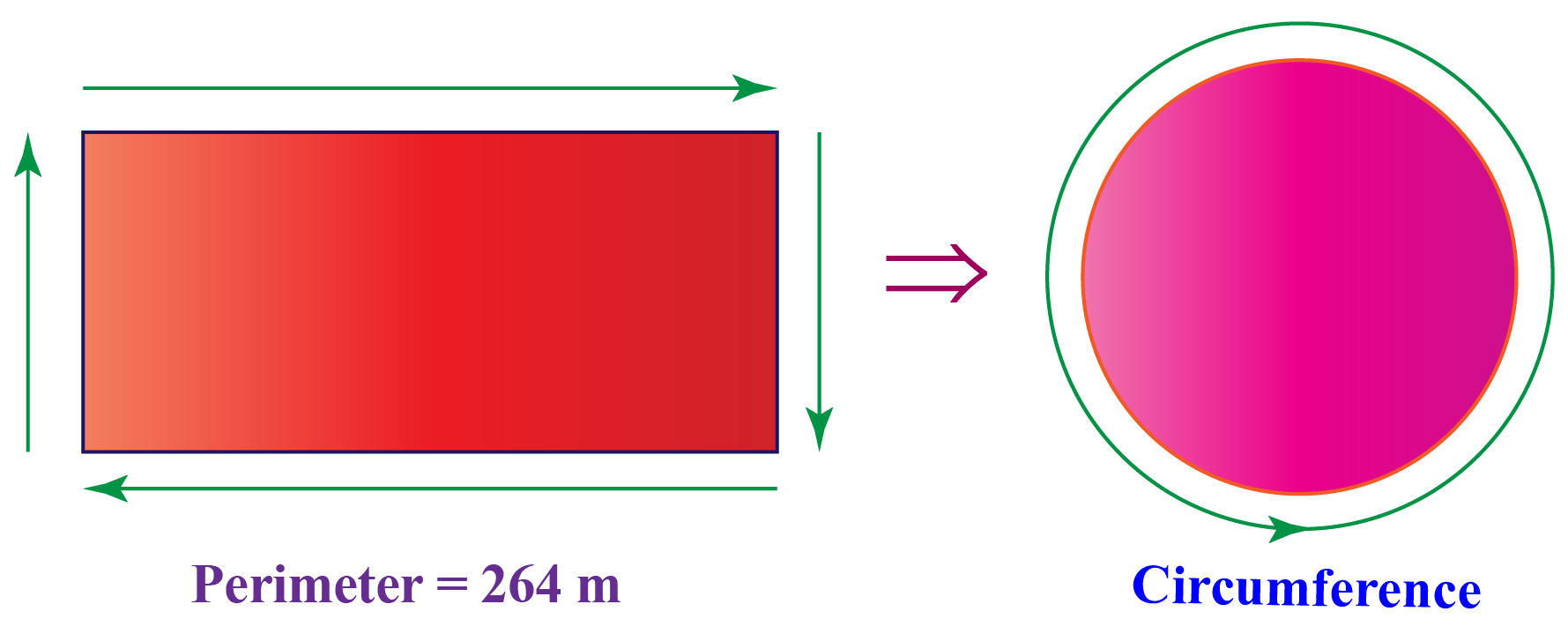 Wire bent from a rectangle of perimeter 264 m to form a circle