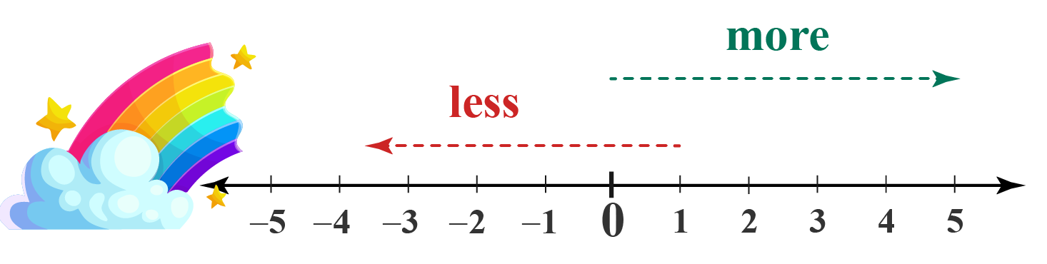Rainbow number line, less and more marked