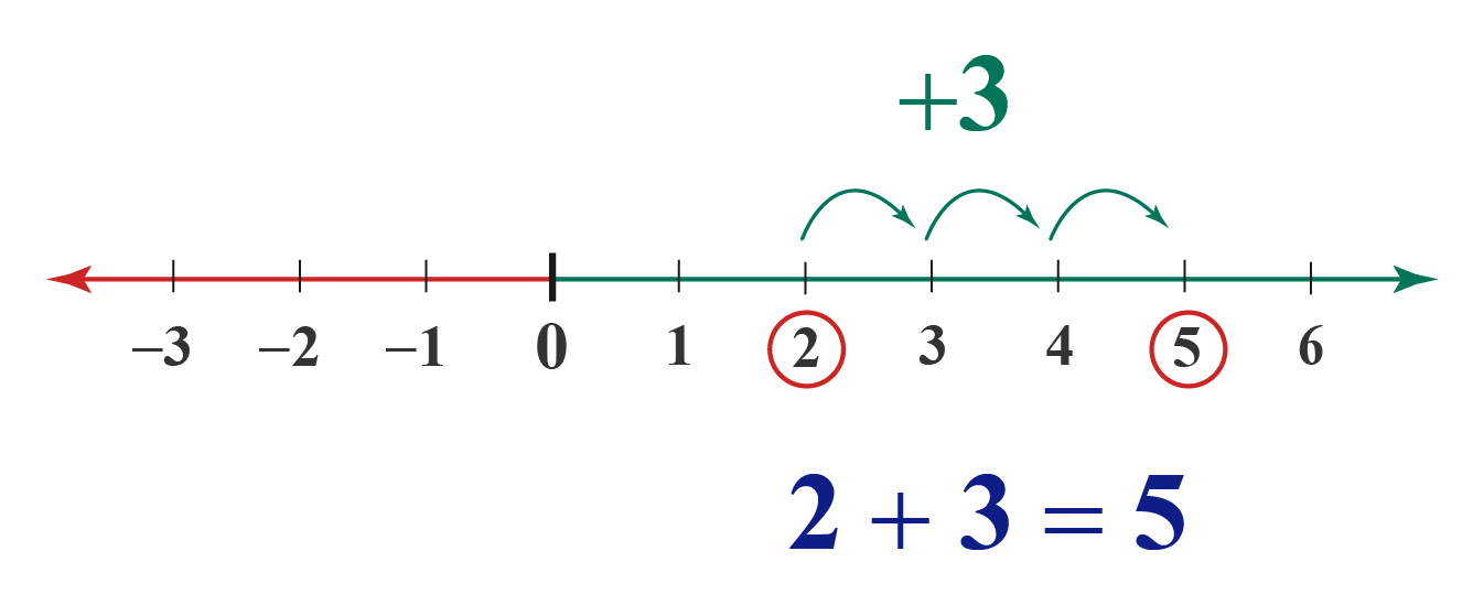 Use of Number Line-addition example