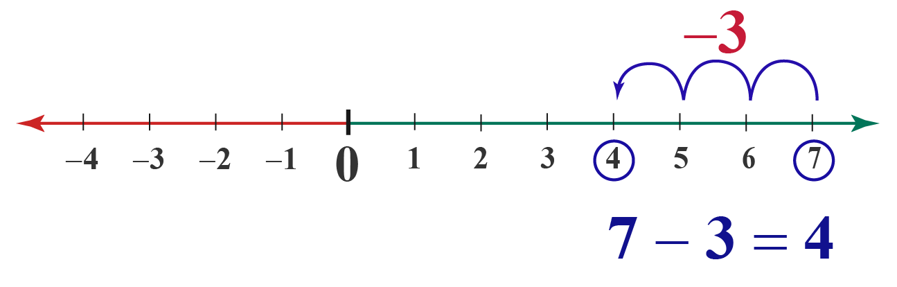 Number line subtraction example