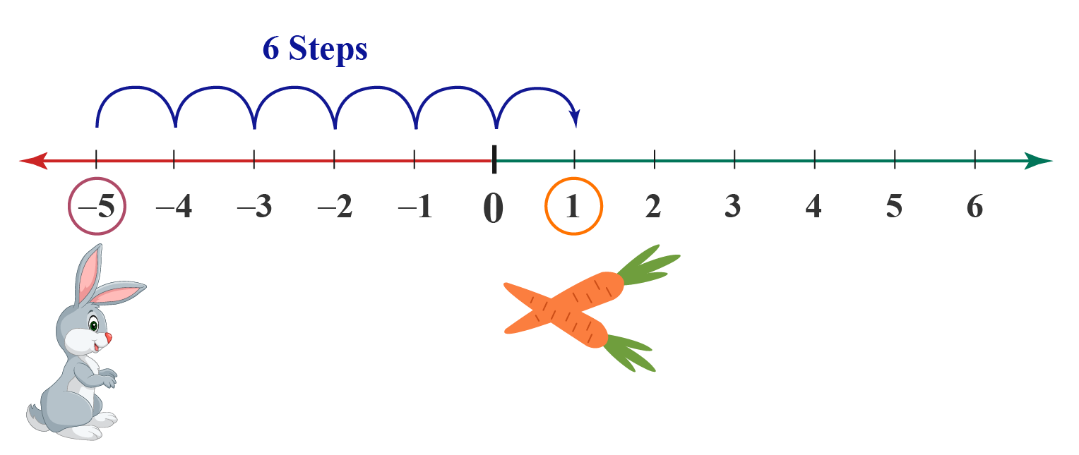 Number line - Rabbit and carrot example