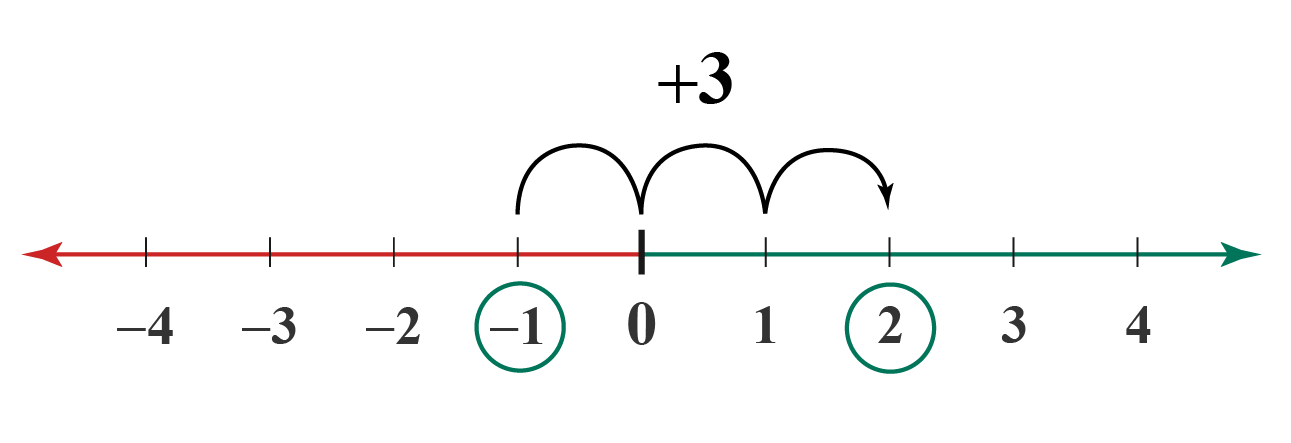 Number line with plus 3