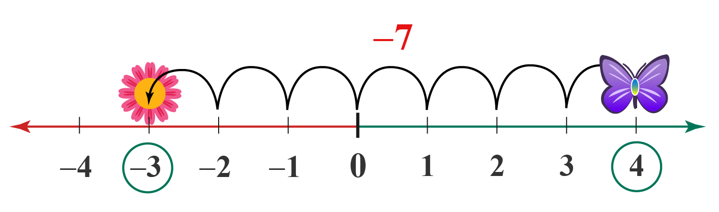 Number line with flower and butterfly