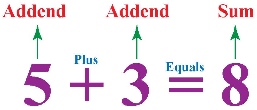 general formula for addition , addend + addend=sum