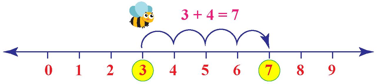 number line 3+4=7