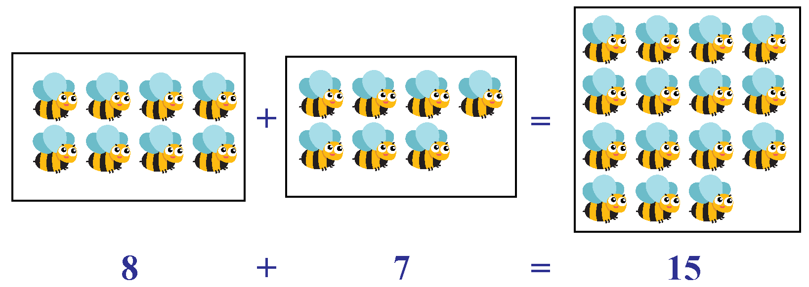 Bees shown to be added together, 8 +7=15