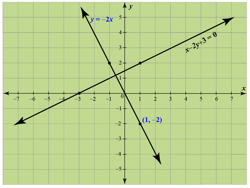 Point of intersection - graph
