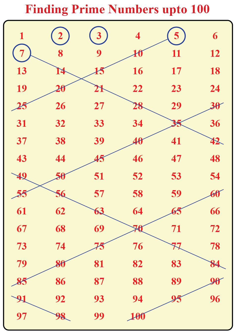 showing all number between 1 to 100