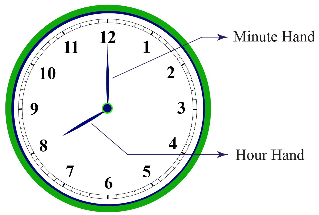 Minute and Hour hand in a Clock