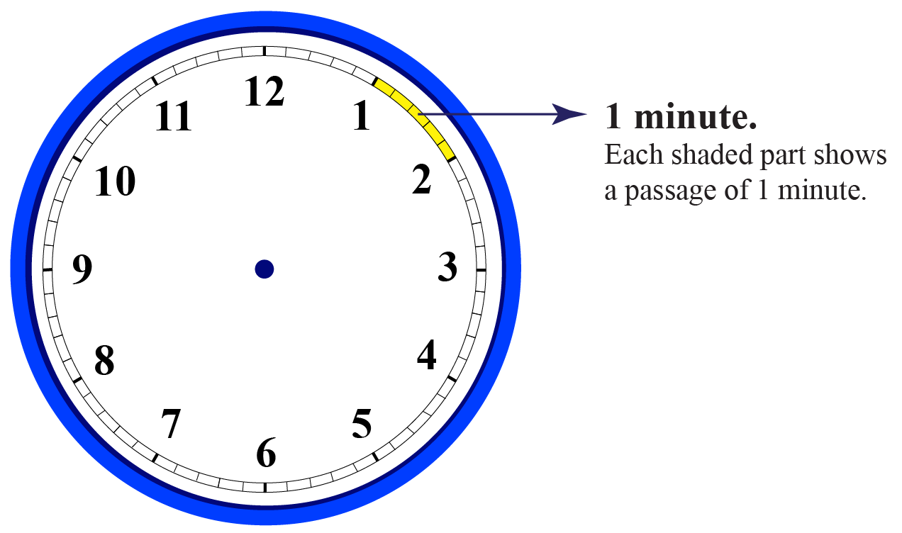 Minutes in a clock