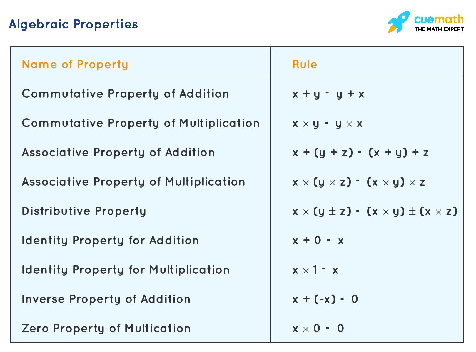 properties of algebra 1