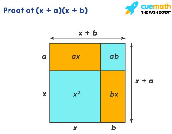 Algebra Identities - Proof of (x + a)(x + b)