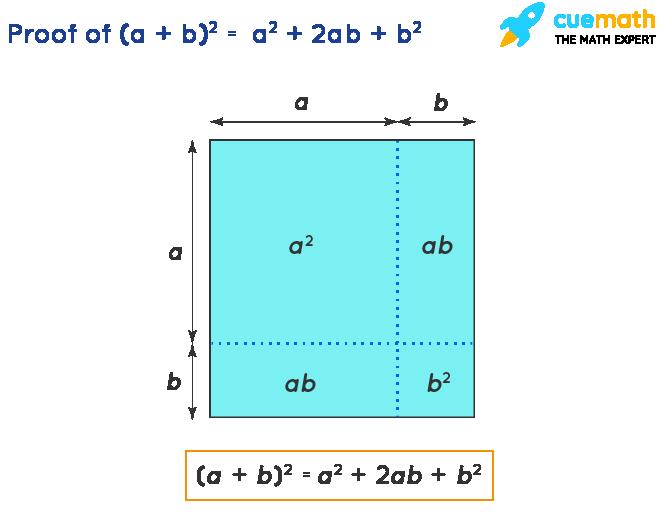 Algebra Identities - Proof of(a + b)2= a2+ 2ab + b2