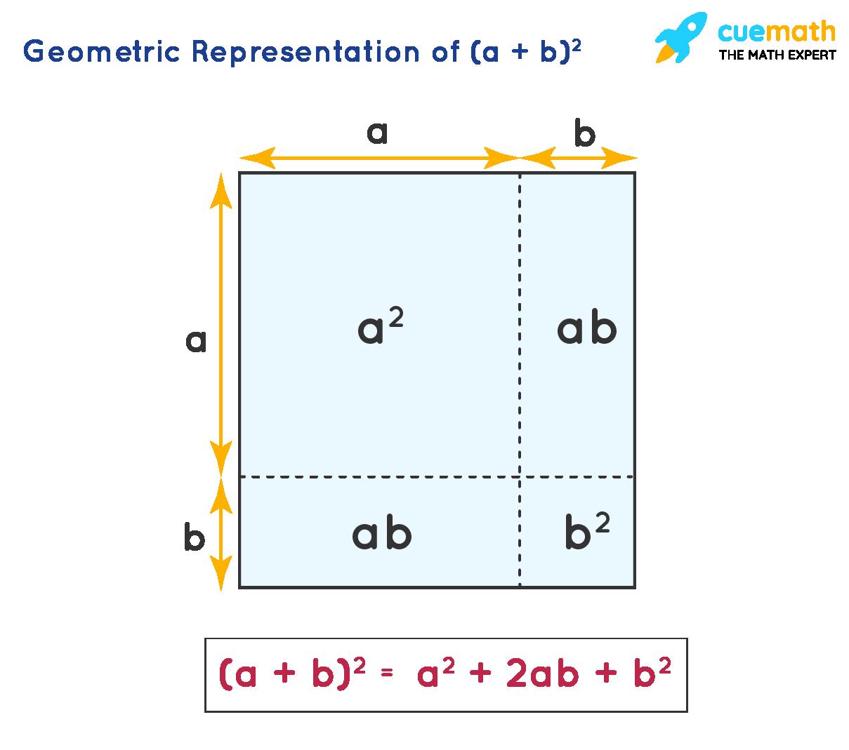 Geometric Representation of (a + b)2