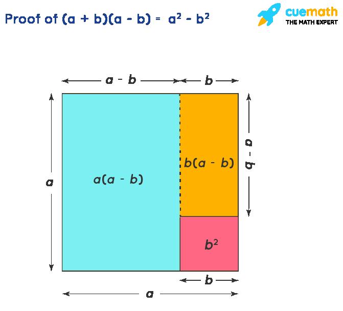 Algebric Identities - Proof of (a + b)(a - b)