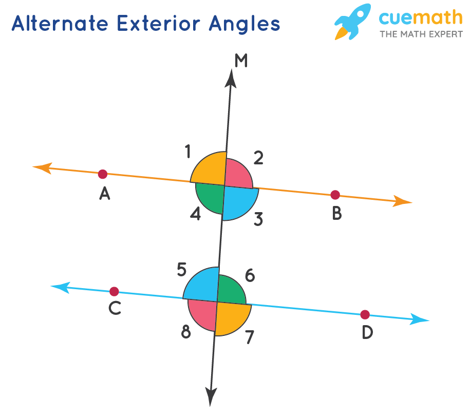 Pair of angles- alternate exterior angles