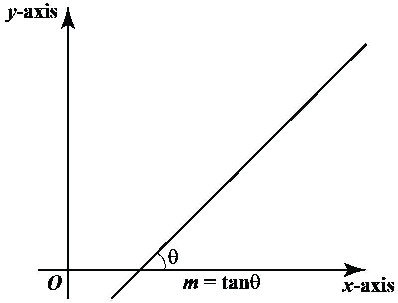 Slope angle of a line