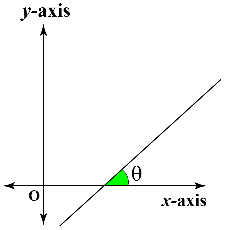 Slope and Angle of a Line