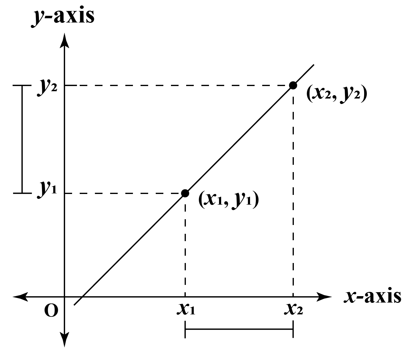 Slope from two points on a Line
