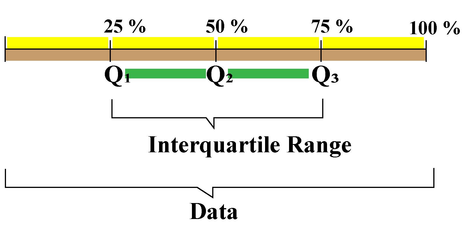 Interquartile range display