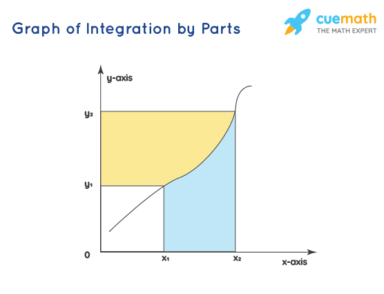 Graph of Integration by Parts