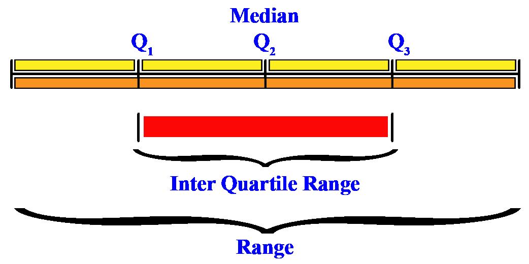 Quartile Division of Data