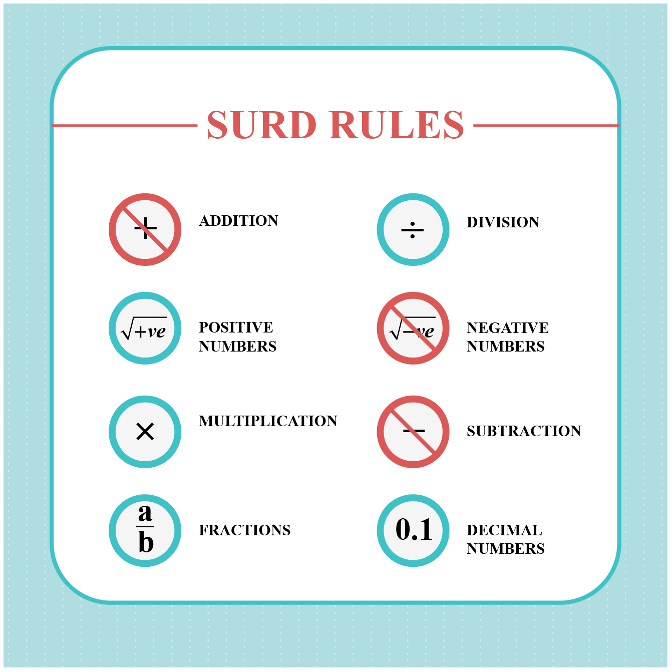 surd rules for the image