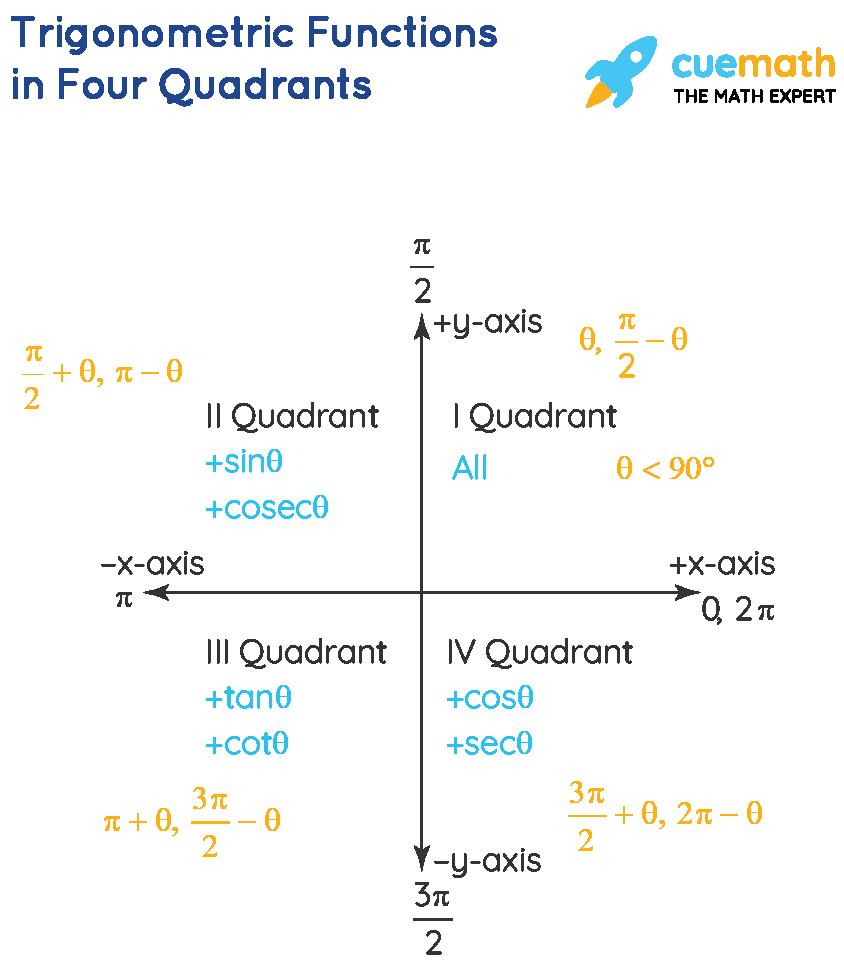 Trigonometric Functions in Four Quadrants