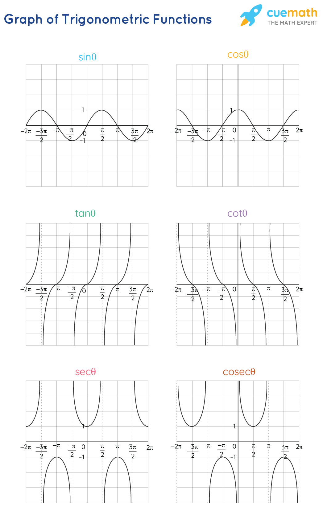 Graph of Trigonometric Functions