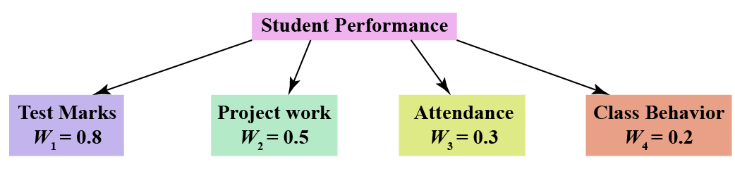 Example - 1 for weighted average