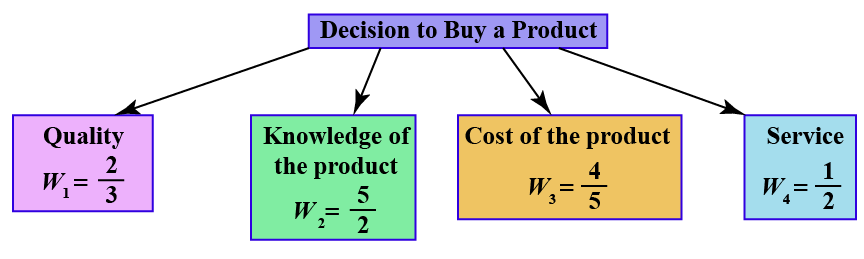 Example - 2 for Weighted Average