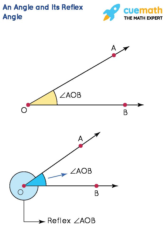 angle and its reflex angle