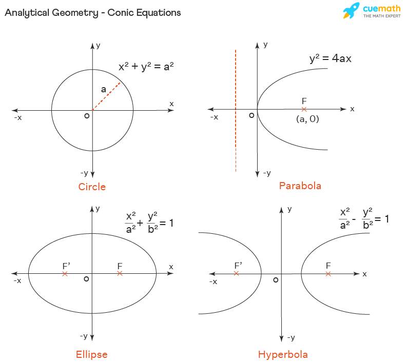 Analytical Geometry - Conic Equations