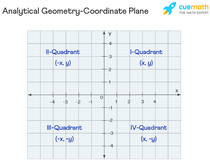Analytical Geometry - Coordinate Plane