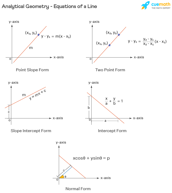 Analytical Geometry - Equations of a Line