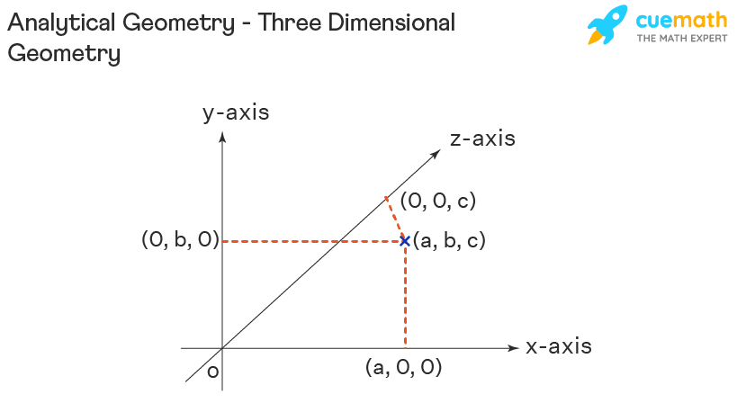 Analytical Geometry - Three Dimensional Geometry