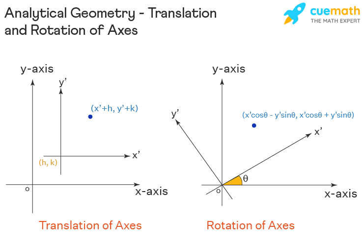Analytical Geometry - Translation and Rotation of Axes
