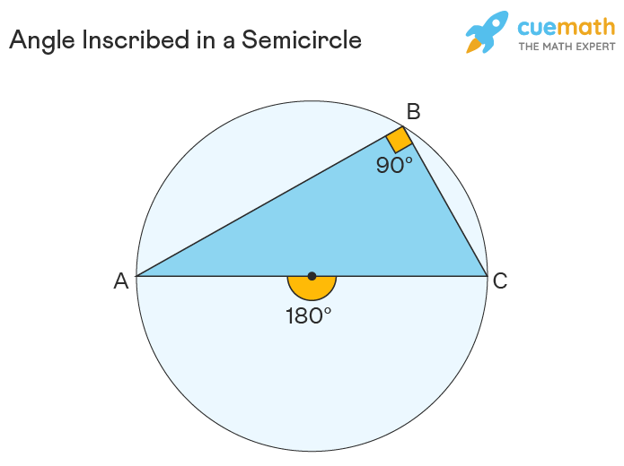 Angle Inscribed in a Semicircle