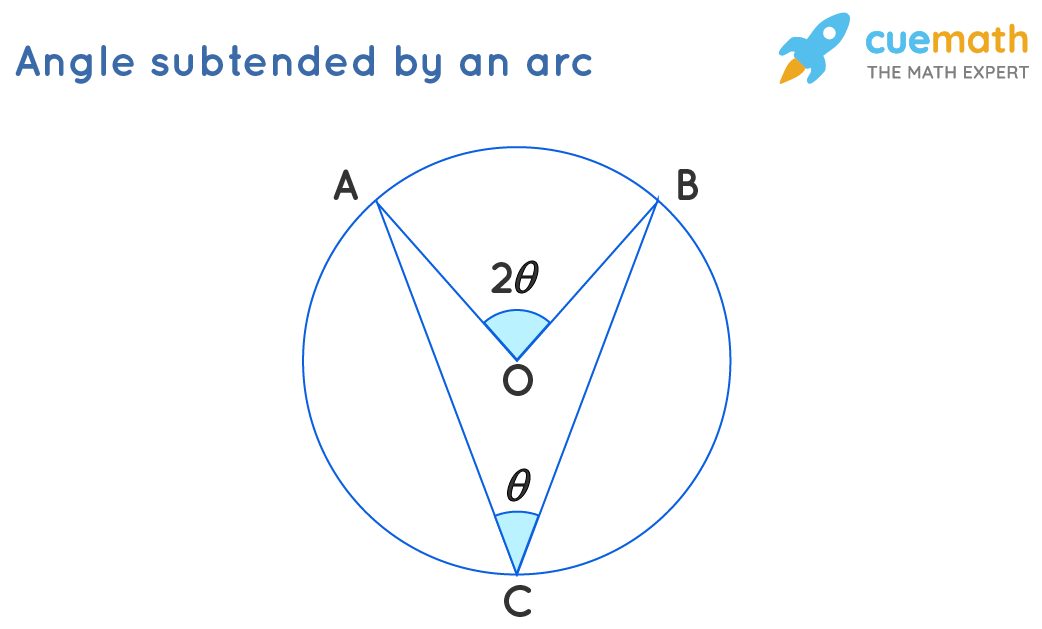 Angle Subtended by an Arc