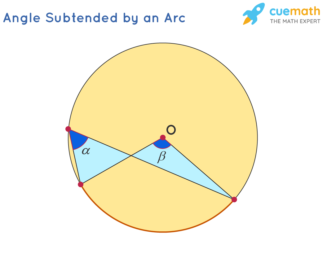 Angle Subtended by an Arc