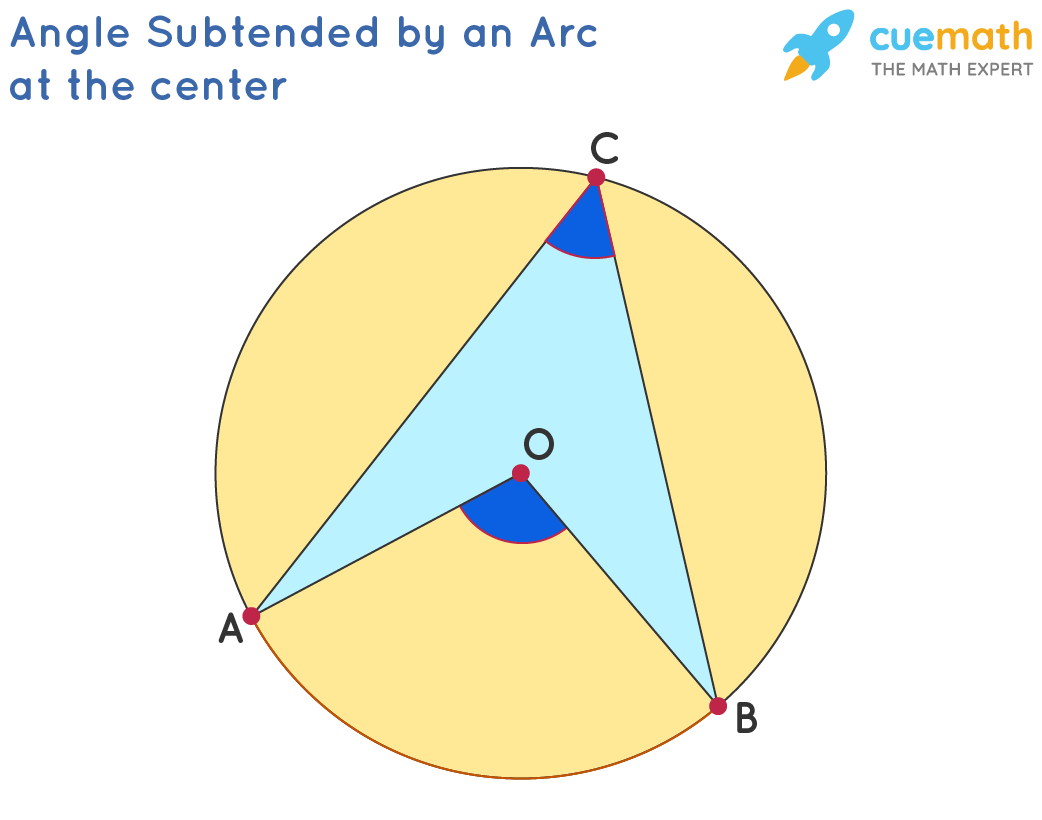 Angle Subtended by an Arc at the Center