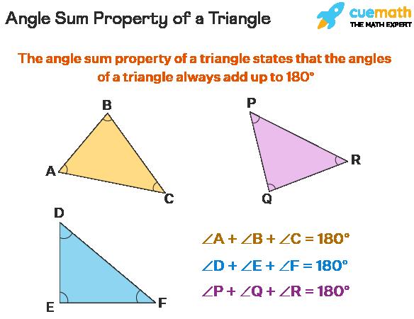 Angle Sum Property of a triangle